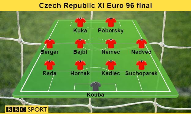 Czech Republic Euro 96 final