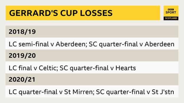 Matches Rangers have lost in domestic cup competitions under Steven Gerrard