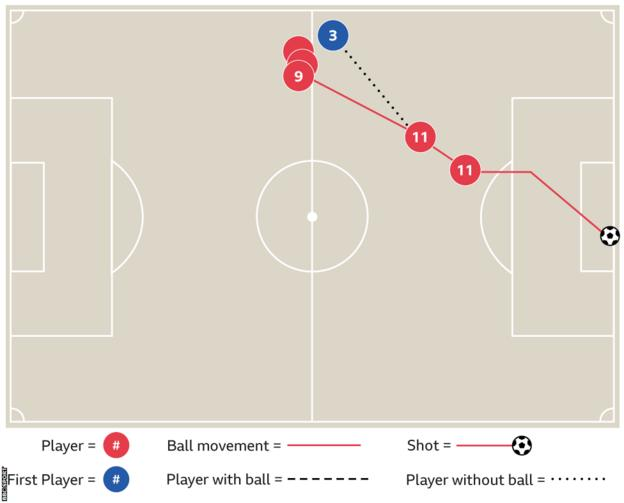 Salah goal against Bournemouth graphic