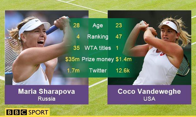 Maria Sharapova and Coco Vandeweghe