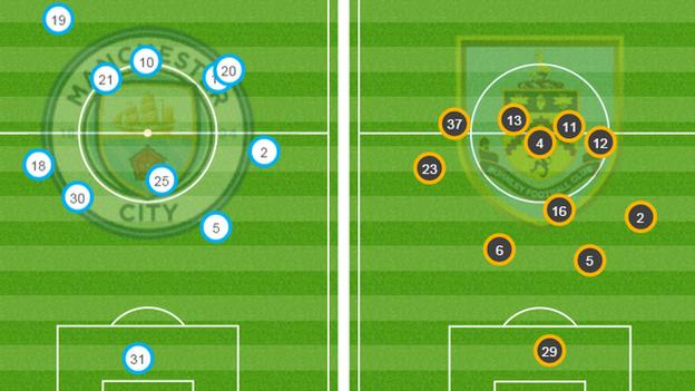 Burnley's average position (right) saw them sit deep. They had less than 10% possession in the opening 10 minutes but became slightly more adventurous as the game went on.