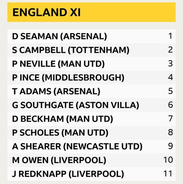 England XI