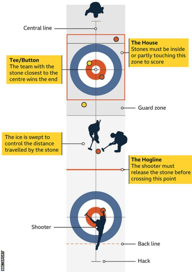 How curling works graphic
