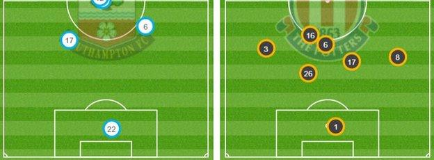 Own-half pitch maps for Southampton (left) and Stoke (right)