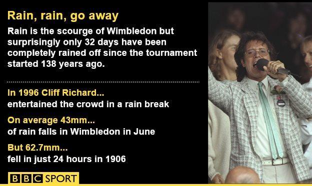 Rain graphic at Wimbledon
