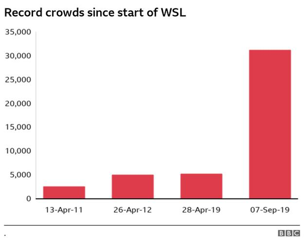 Record WSL crowds