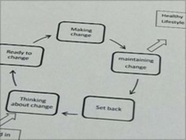 The 'Stages of Change' model