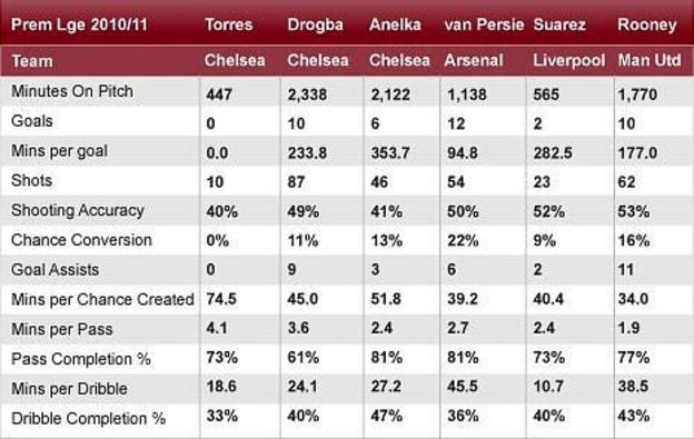 Torres's performances at Chelsea are well below the level of strikers at other leading Premier League clubs this season. Source: Opta