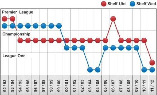 Sheffield clubs' records since the Premier League began