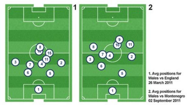 Wales average positions vs England and Montenegro