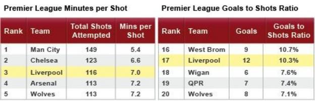 Liverpool's minutes per shot and shots per goal ratios