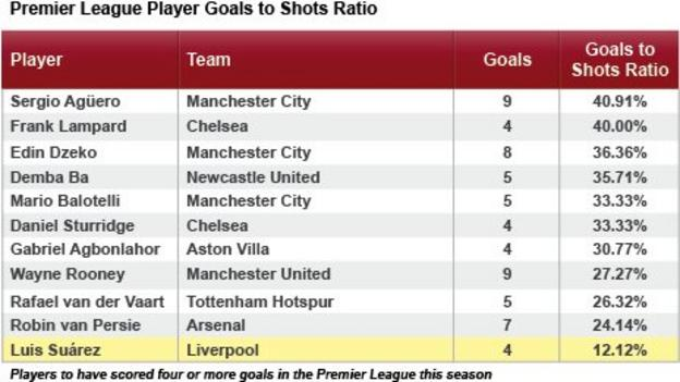 Premier League players goals to shots ratios