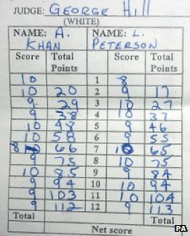 Amir Khan scorecard