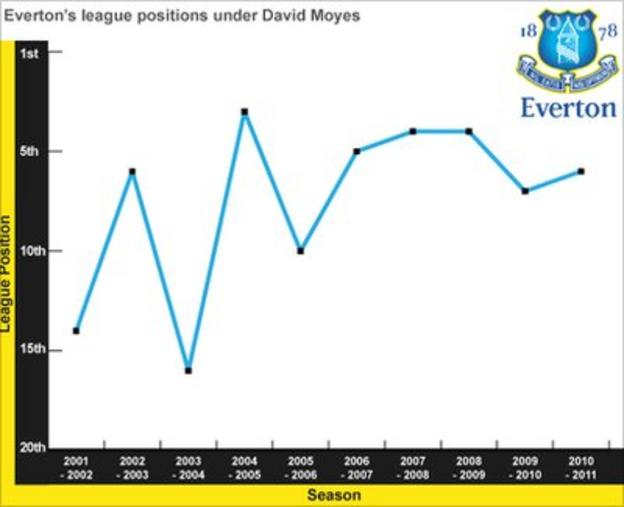 Everton's League positions under David Moyes
