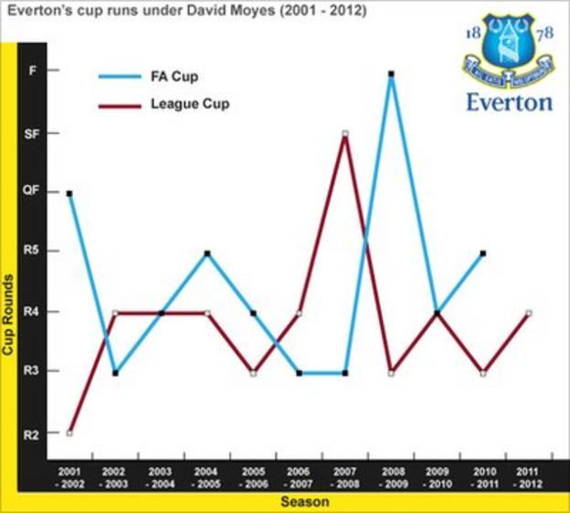 Everton's cup run under David Moyes