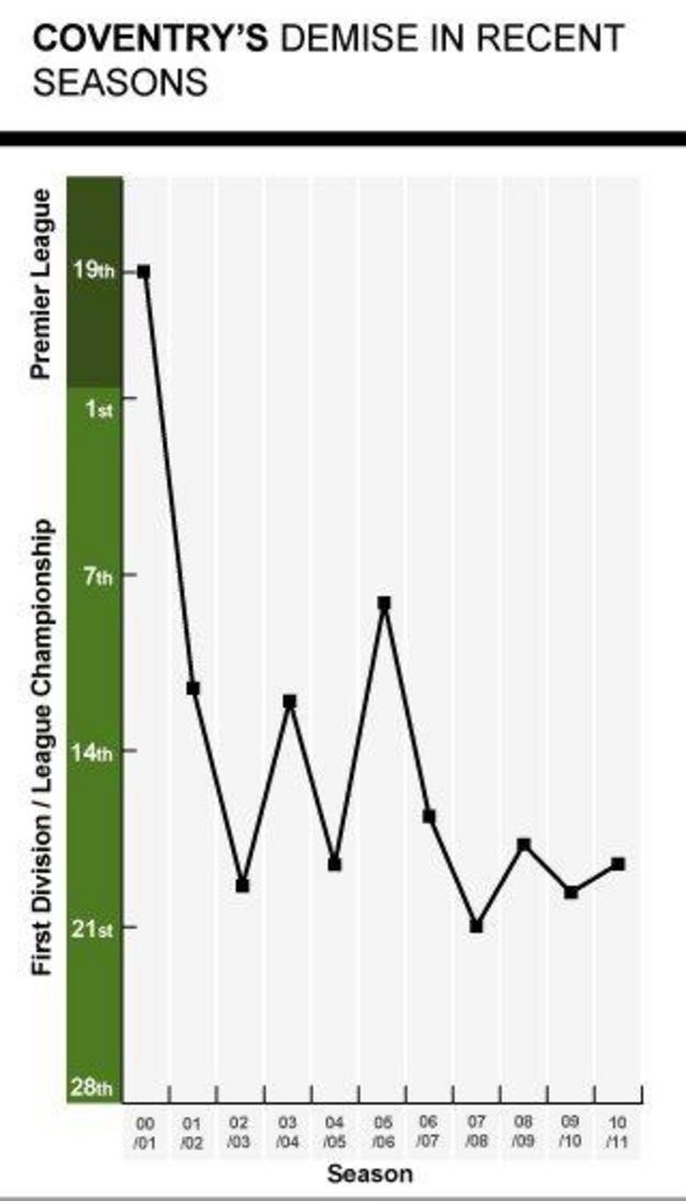 Coventry's league performances