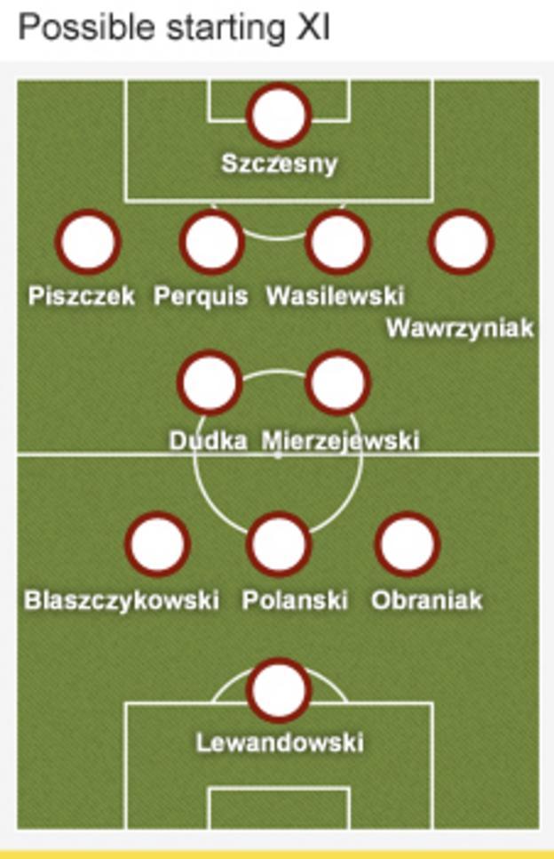 Poland formation