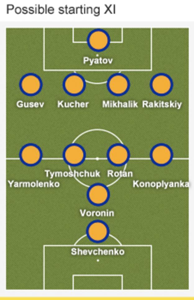 Ukraine formation