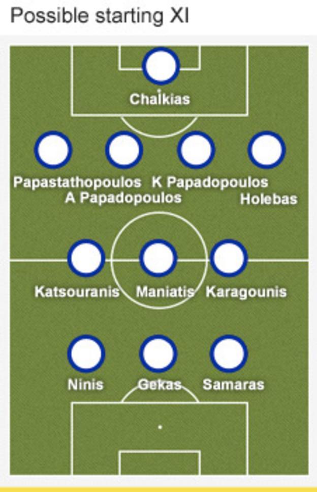 Greece formation