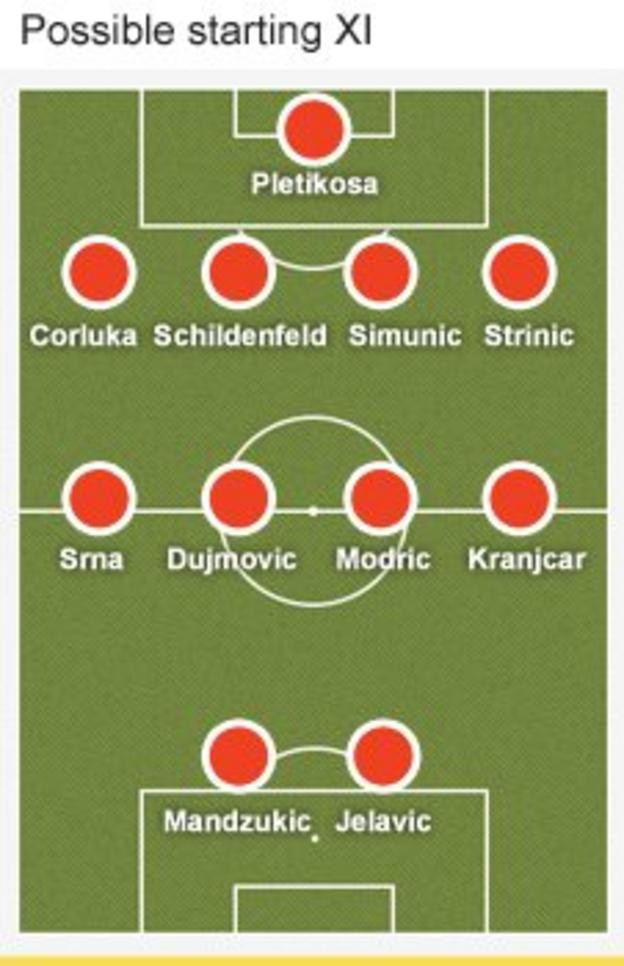 Croatia formation