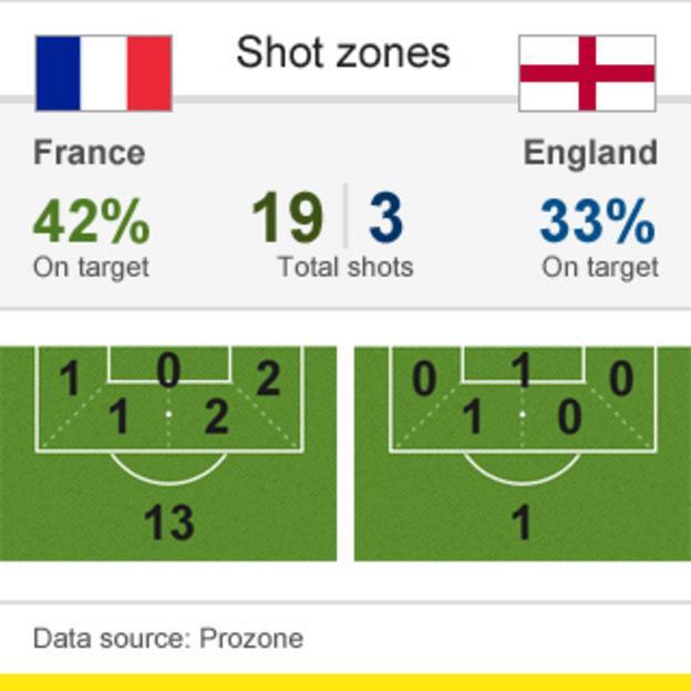 France v England shot zones