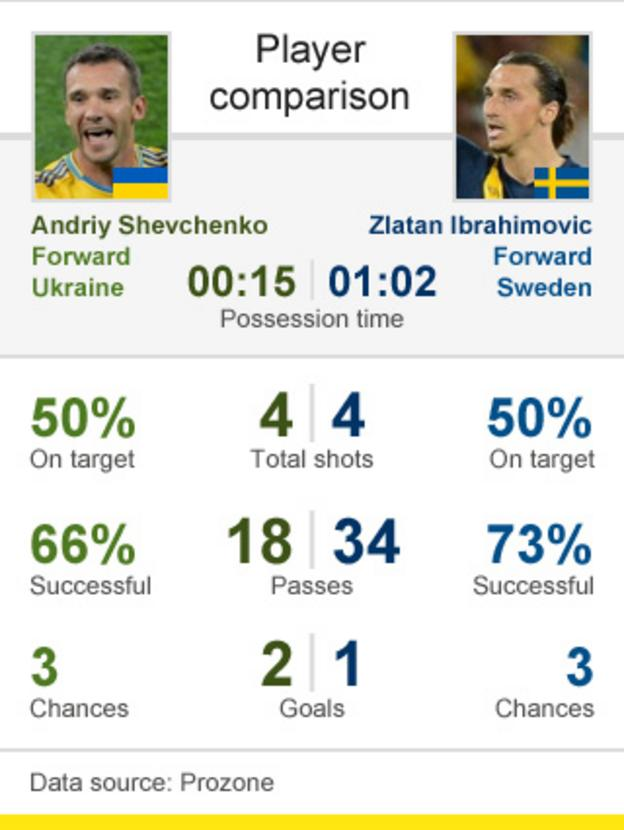 Player comparison: Shevchenko v Ibrahimovic