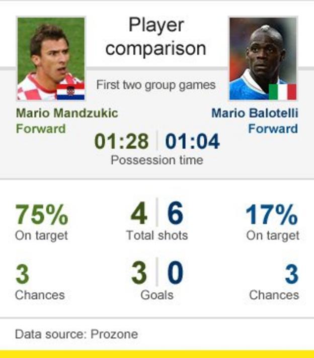 Player comparison between Mandzukic and Balotelli