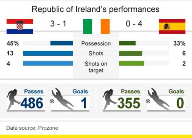 Ireland failed to dominate possession in their two opening Euro 2012 games