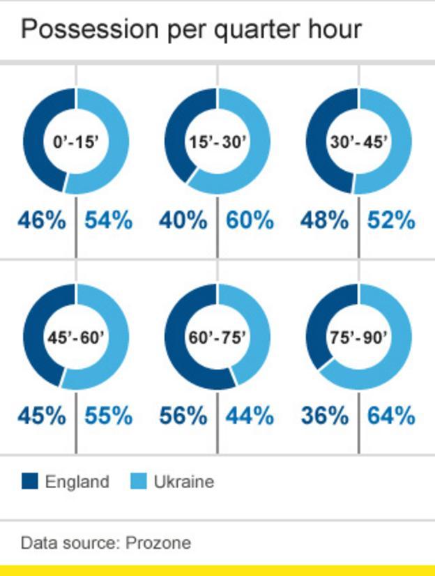 England v Ukraine possession