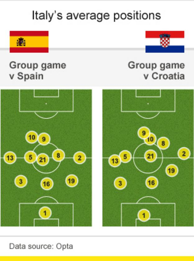 Italy's average positions versus Spain and Croatia