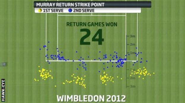 Andy Murray returns