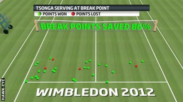 Jo-Wilfried Tsonga serving at break point