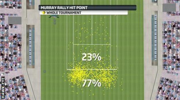 Andy Murray rally hit point