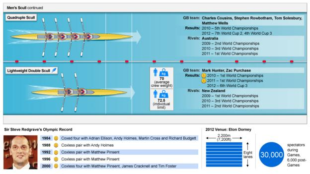 Guide to GB Rowing's squad for London 2012 - in graphics