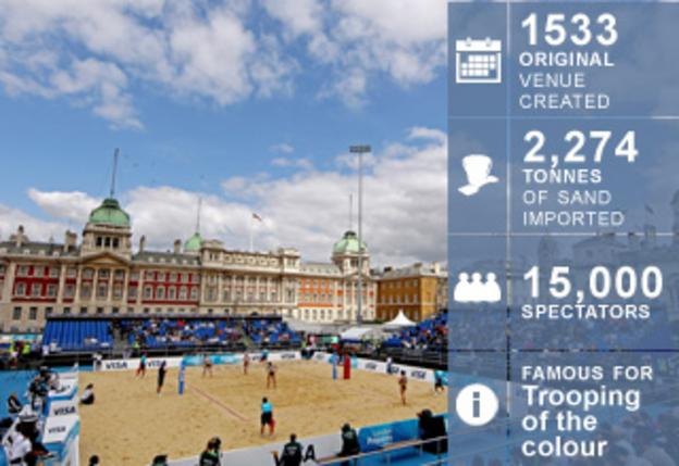 Horse Guards Parade facts and figures