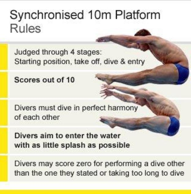 Diving rules