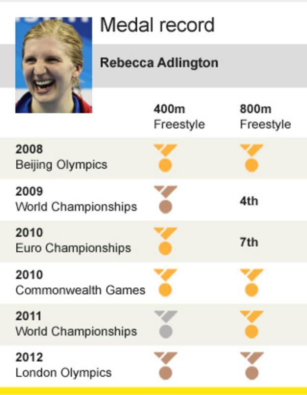 Adlington career-medal haul