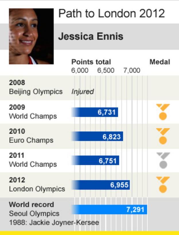 Jess Ennis's heptathlon road to glory