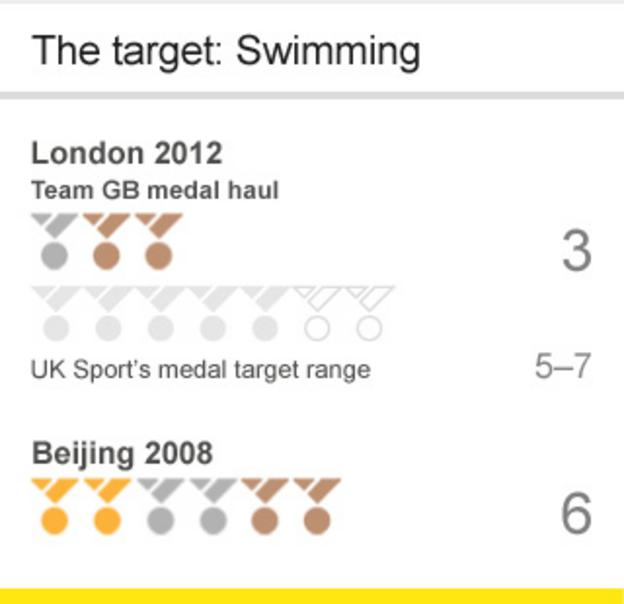 Swimming medal targets for GB
