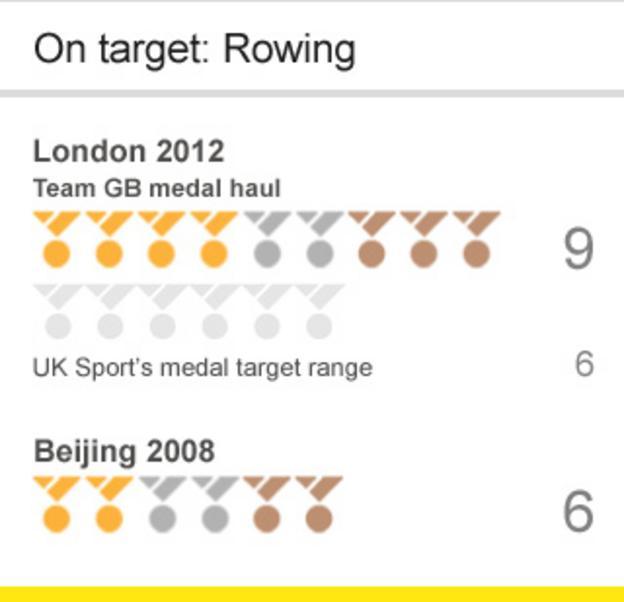 Team GB rowing targets