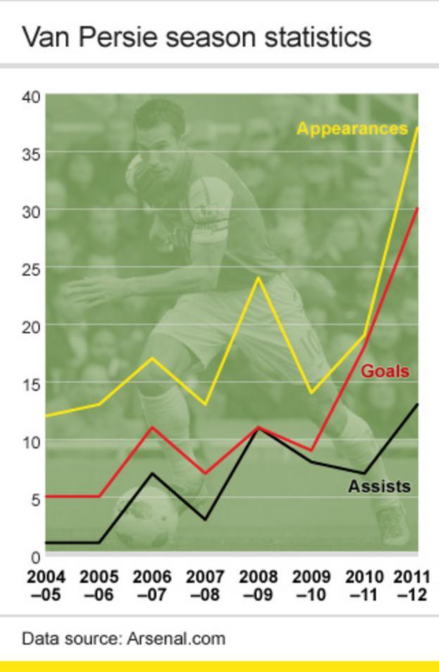 Van Persie statistics