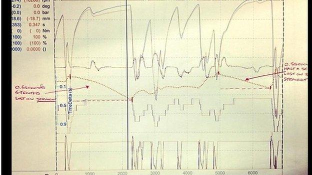 McLaren telemetry shot