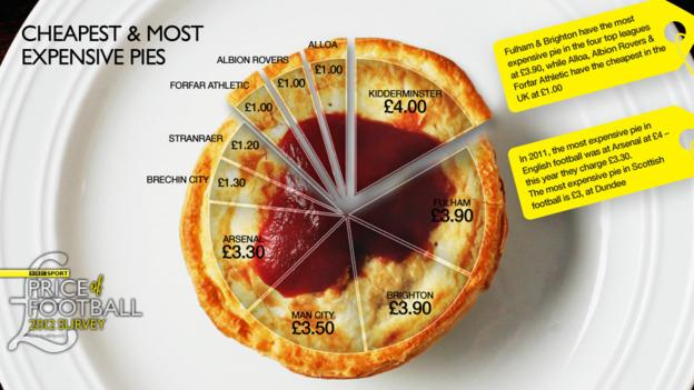 Cheapest and most expensive pies