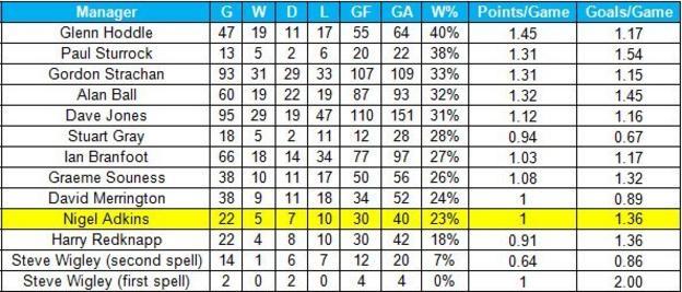 Southampton records