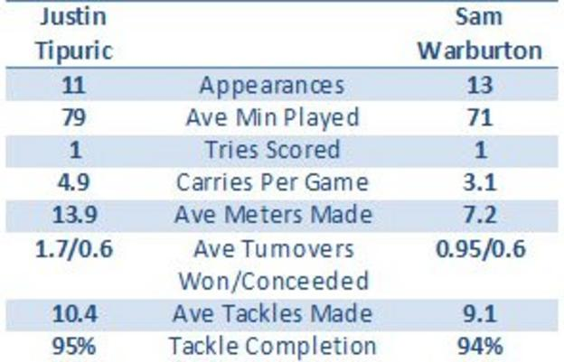 Justin Tipuric and Sam Warburton's data for this season in the Heineken Cup and Pro12 combined
