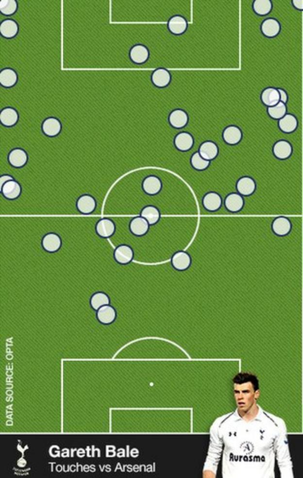 Gareth Bale's touches