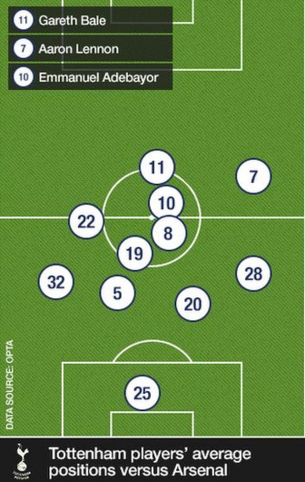 Tottenham positions v Arsenal