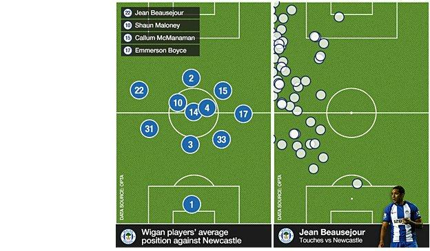 Wigan's average position and Jean Beausejour's touches against Newcastle