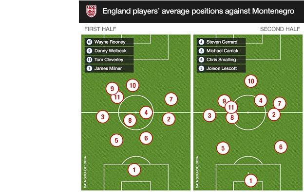 England's average positions versus Montenegro