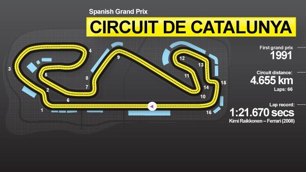 Spanish GP graphic